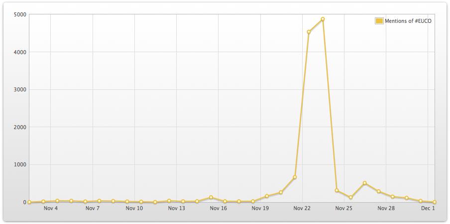 EUCO hashtag in November 2012