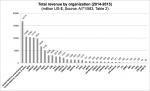 UN System Revenue 2014-15