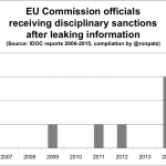 Leaking in the European Commission: Is it in its DNA?