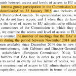 Measuring interest group access to EU policy makers: what a difference a decade makes