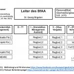Das Bundesamt für Auswärtige Angelegenheiten (BfAA): Aufbau in Corona-Zeiten und mögliches Organigramm